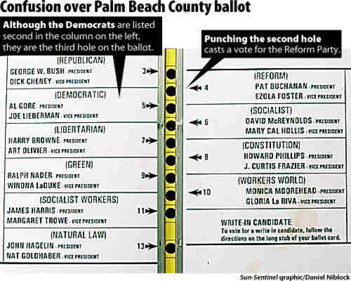 Palm Beach County Presidential Elections